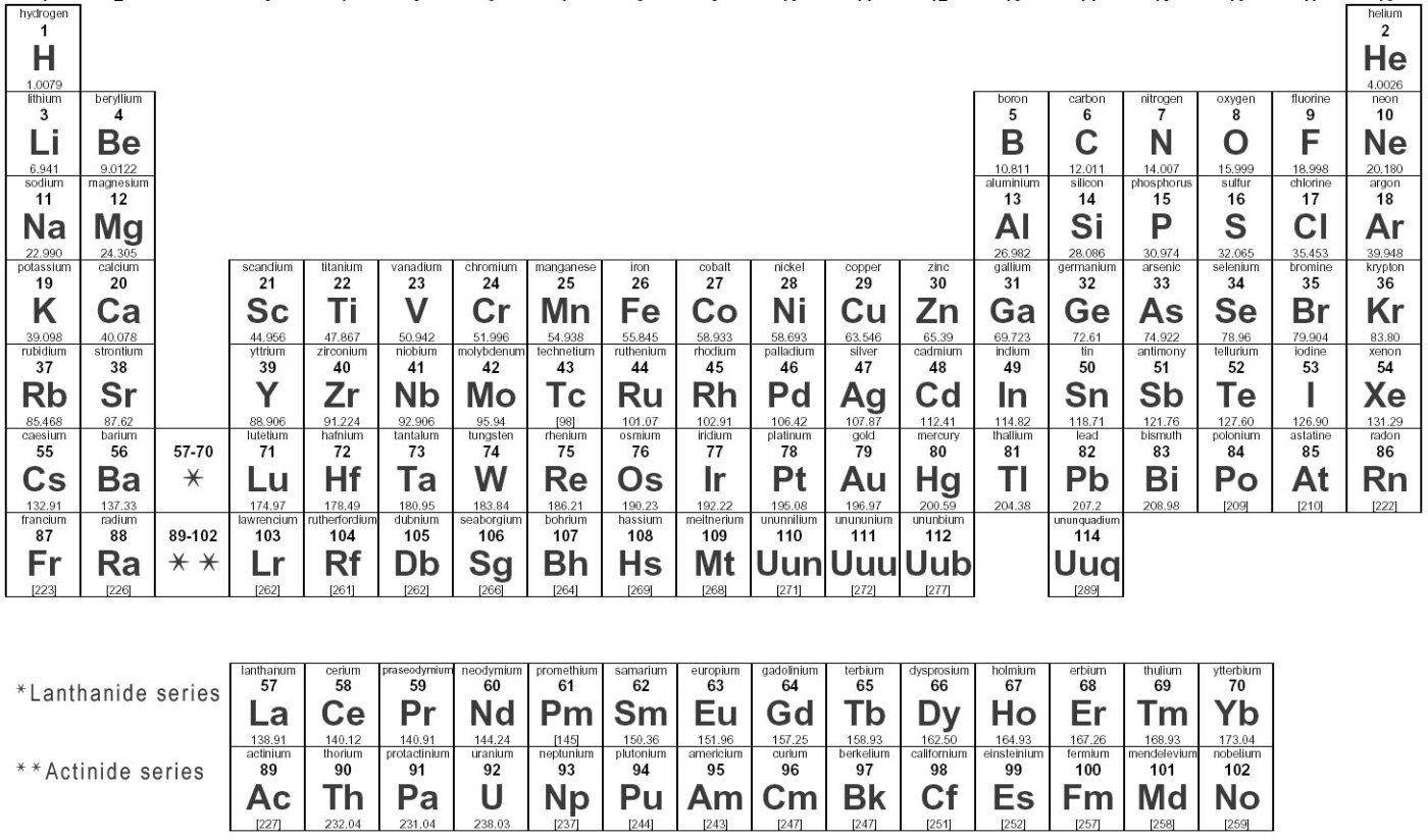 Chemistrythe periodic table of the elements tsladeches weblog gamestrikefo Images